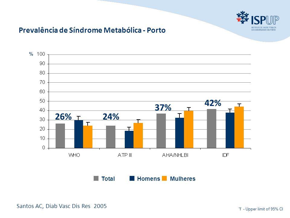 42% 37% 26% 24% Prevalência de Síndrome Metabólica - Porto