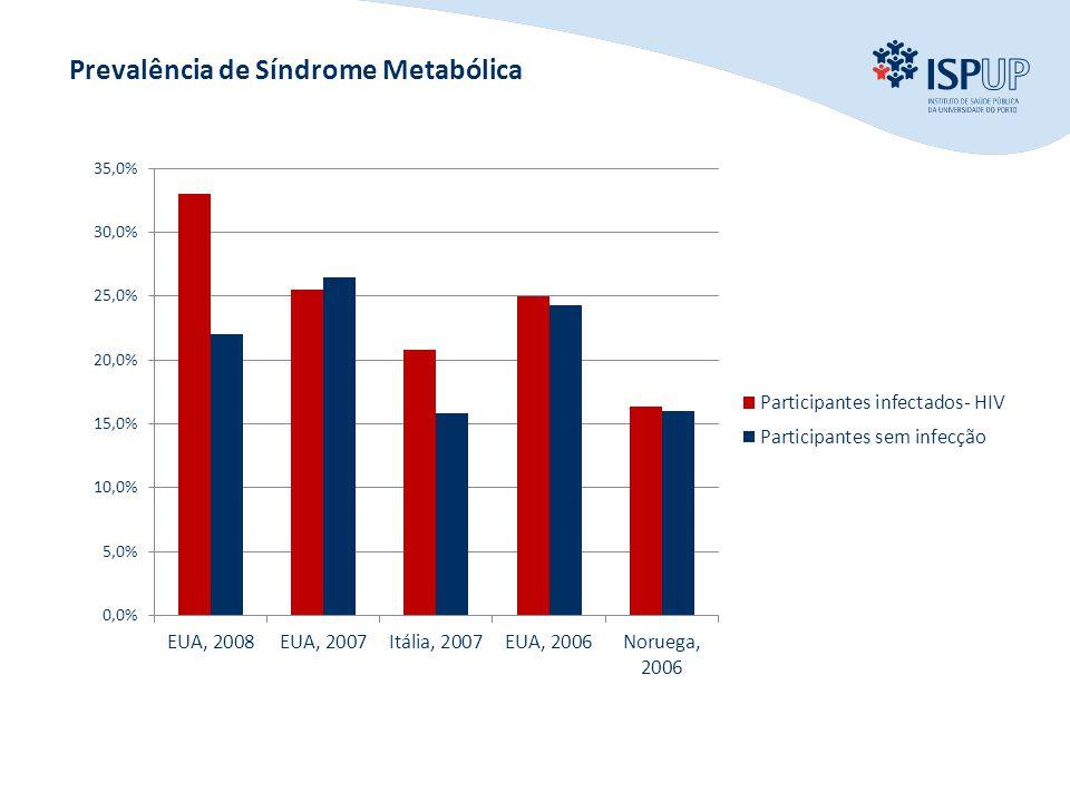 Prevalência de Síndrome Metabólica
