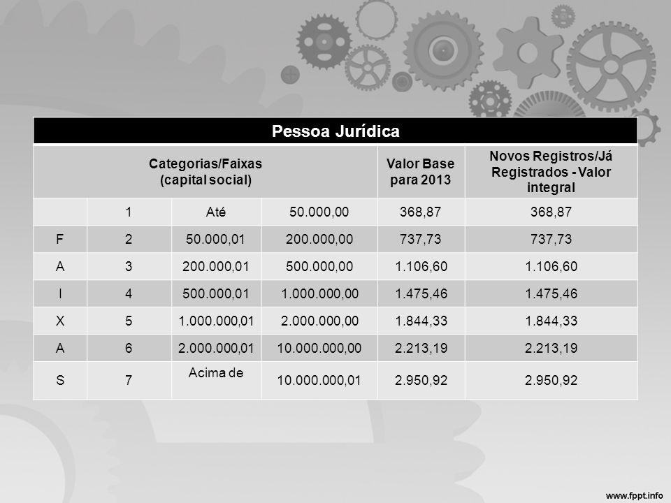 Pessoa Jurídica Categorias/Faixas (capital social)