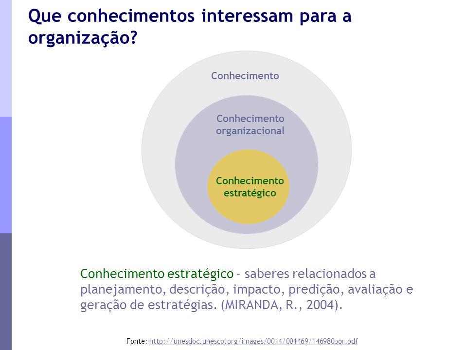 Conhecimento organizacional Conhecimento estratégico