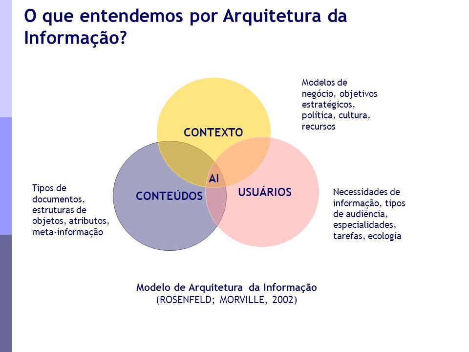 Modelo de Arquitetura da Informação