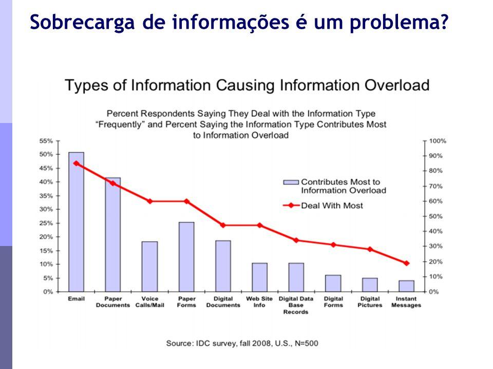 Sobrecarga de informações é um problema