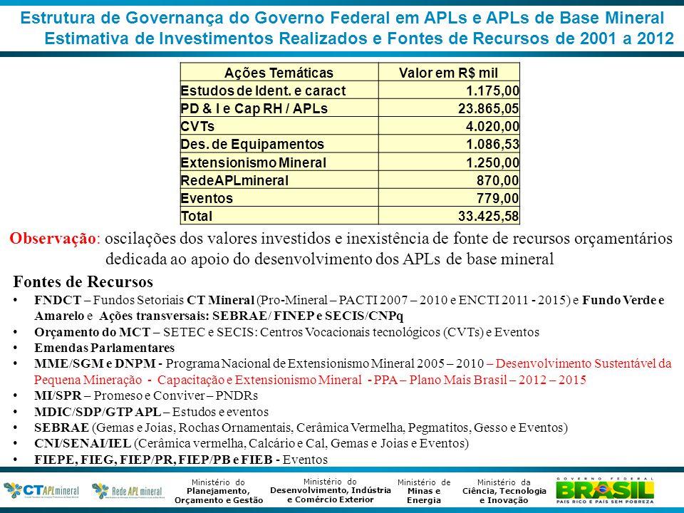 Estrutura de Governança do Governo Federal em APLs e APLs de Base Mineral