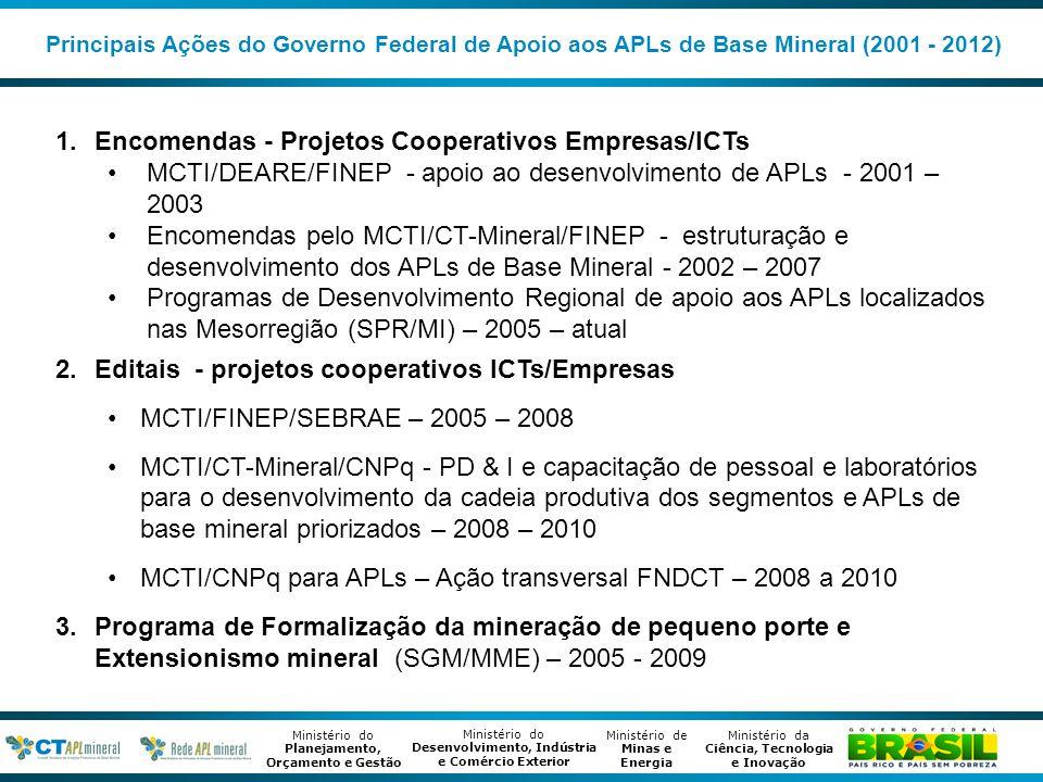 Encomendas - Projetos Cooperativos Empresas/ICTs