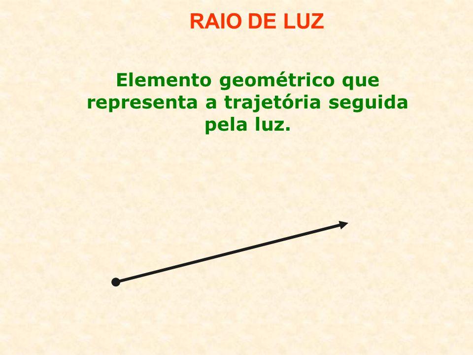 Elemento geométrico que representa a trajetória seguida pela luz.