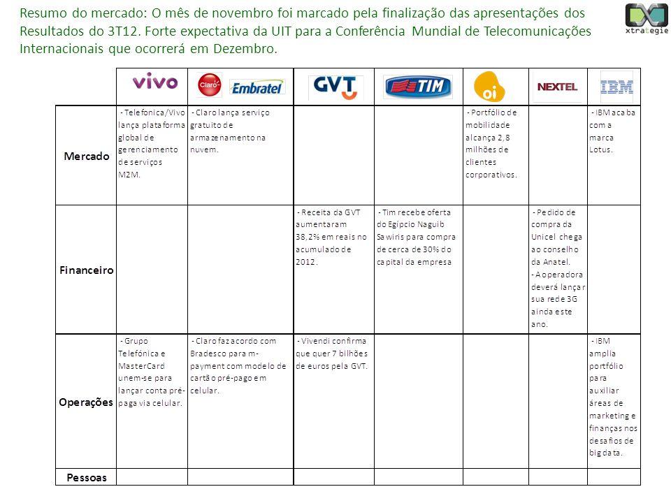 Resumo do mercado: O mês de novembro foi marcado pela finalização das apresentações dos Resultados do 3T12.