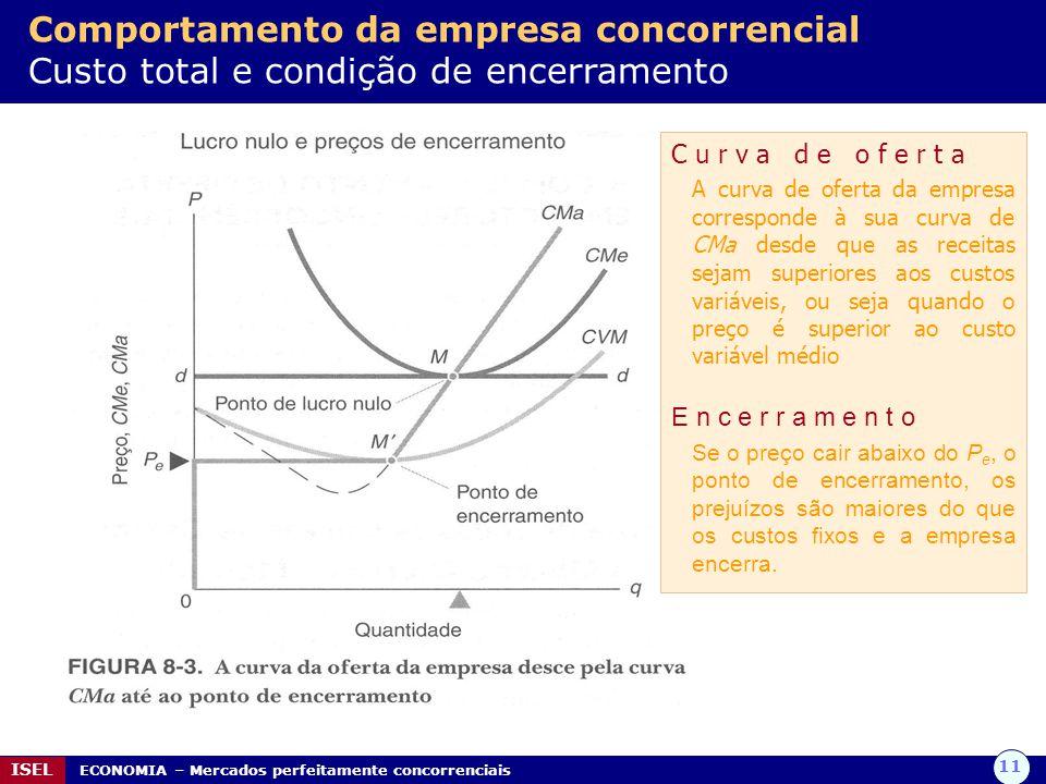 Comportamento da empresa concorrencial Custo total e condição de encerramento
