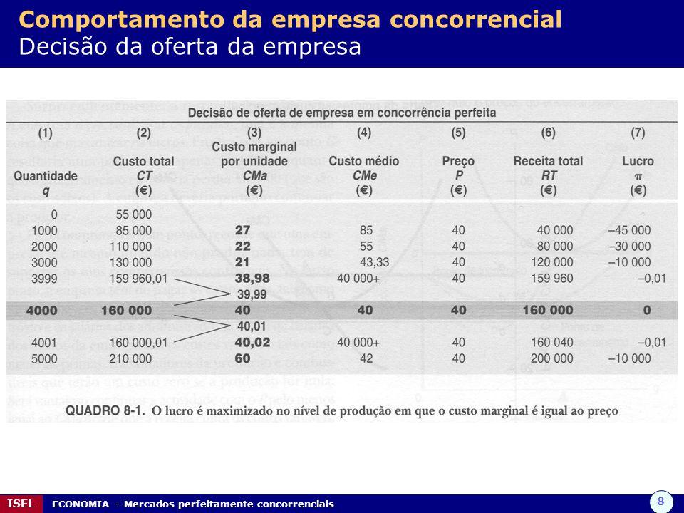 Comportamento da empresa concorrencial Decisão da oferta da empresa