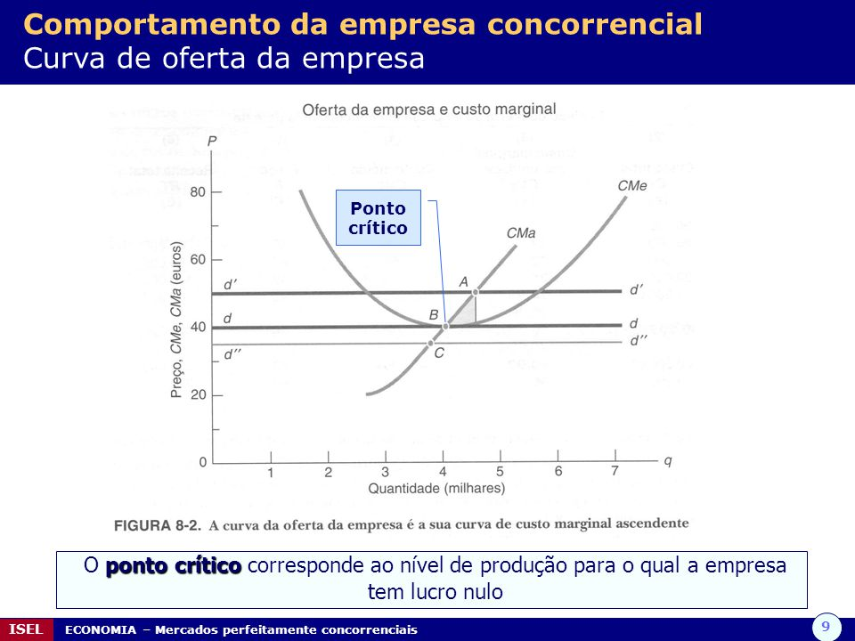 Comportamento da empresa concorrencial Curva de oferta da empresa