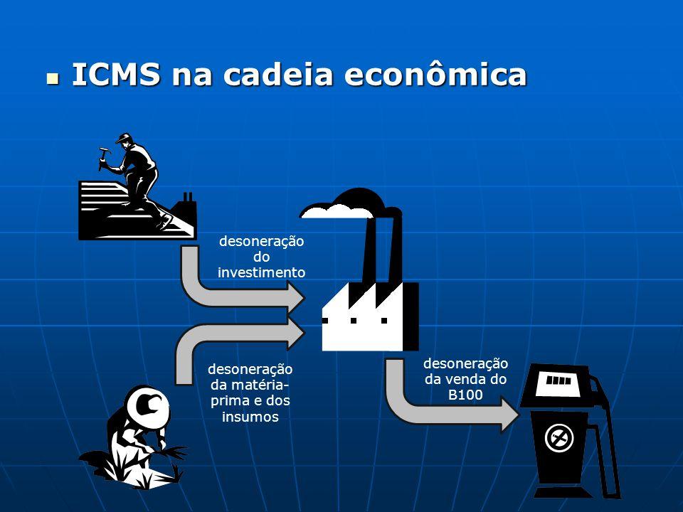 ICMS na cadeia econômica