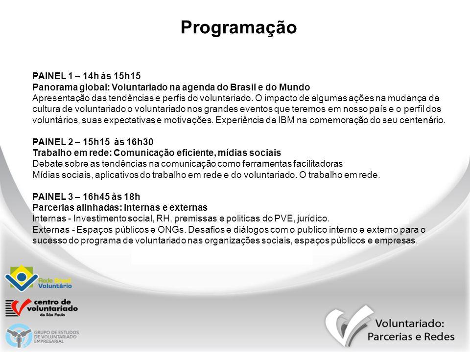 Programação PAINEL 1 – 14h às 15h15