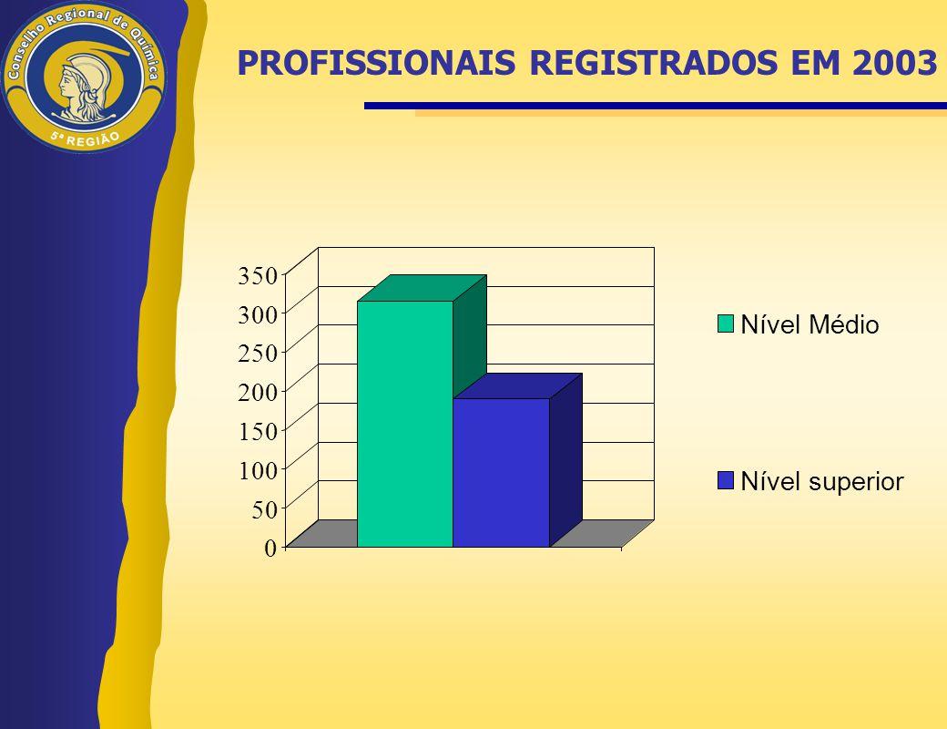 PROFISSIONAIS REGISTRADOS EM 2003