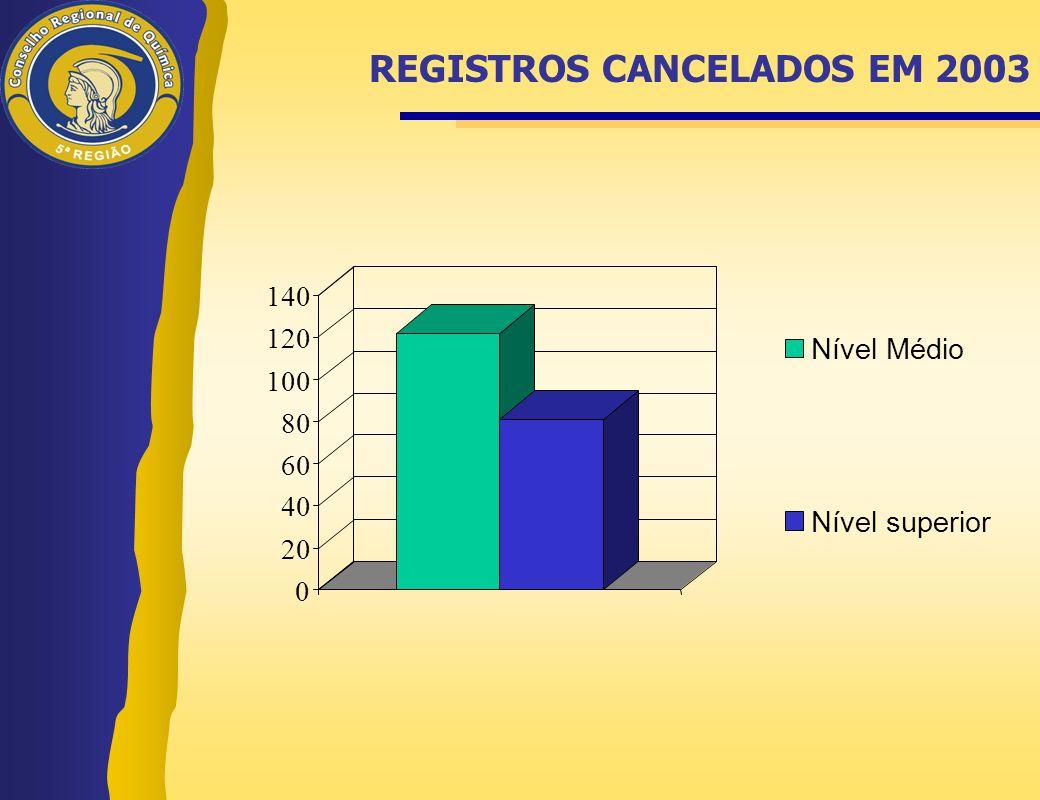 REGISTROS CANCELADOS EM 2003