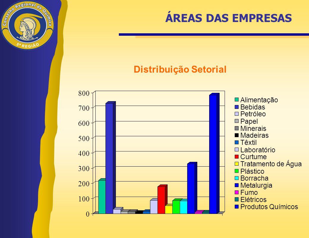 ÁREAS DAS EMPRESAS Distribuição Setorial 800 700 600 500 400 300 200