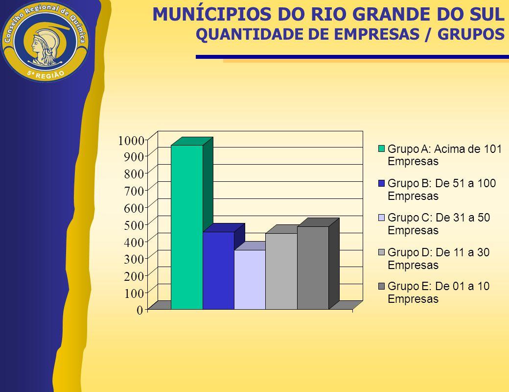 MUNÍCIPIOS DO RIO GRANDE DO SUL QUANTIDADE DE EMPRESAS / GRUPOS