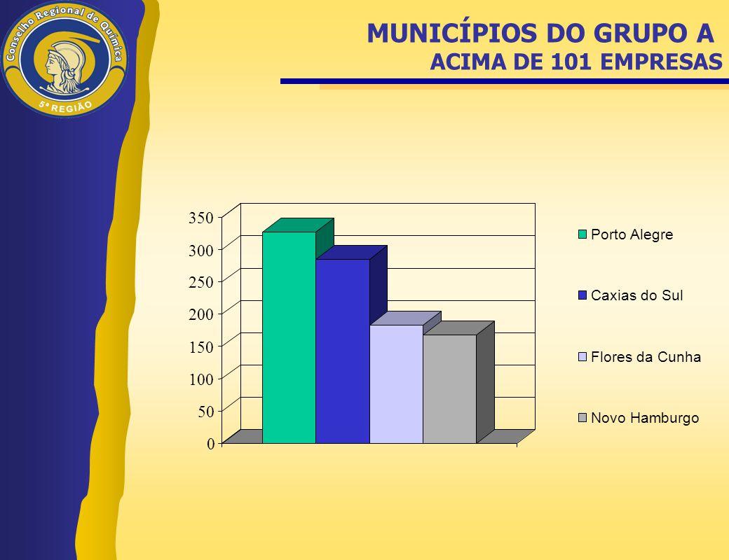 MUNICÍPIOS DO GRUPO A ACIMA DE 101 EMPRESAS