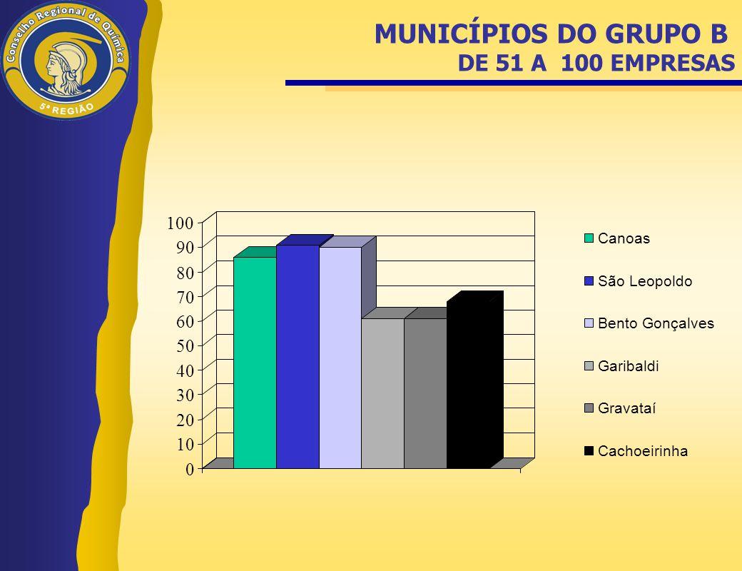 MUNICÍPIOS DO GRUPO B DE 51 A 100 EMPRESAS