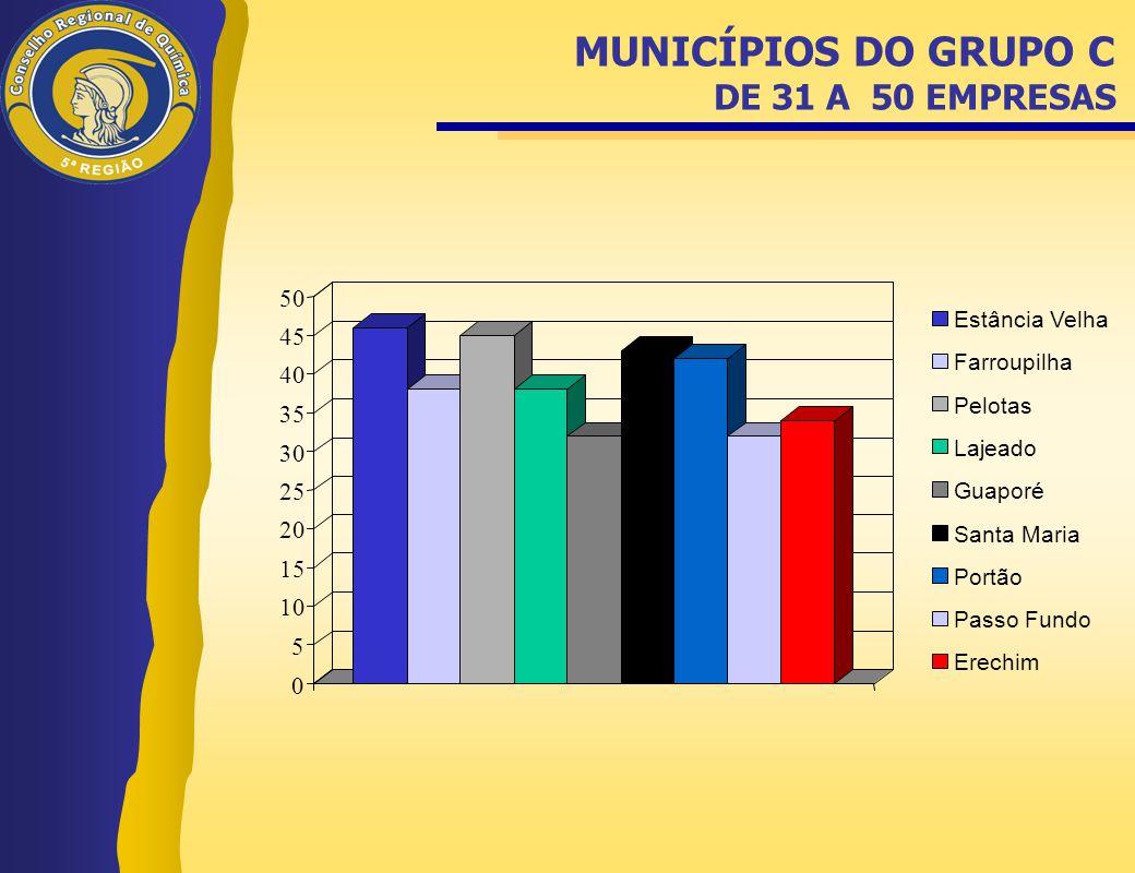 MUNICÍPIOS DO GRUPO C DE 31 A 50 EMPRESAS