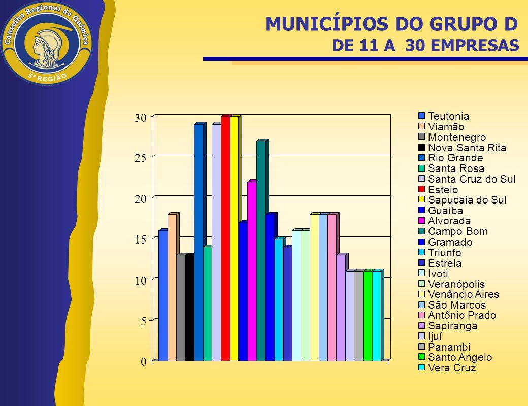 MUNICÍPIOS DO GRUPO D DE 11 A 30 EMPRESAS
