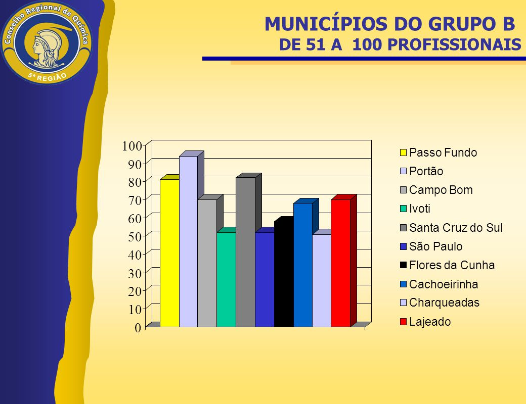 MUNICÍPIOS DO GRUPO B DE 51 A 100 PROFISSIONAIS