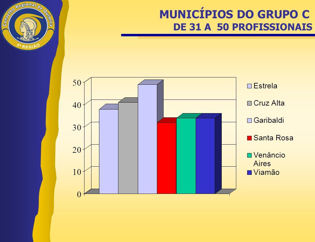 MUNICÍPIOS DO GRUPO C DE 31 A 50 PROFISSIONAIS
