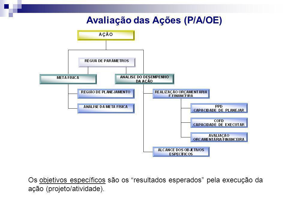 Avaliação das Ações (P/A/OE)