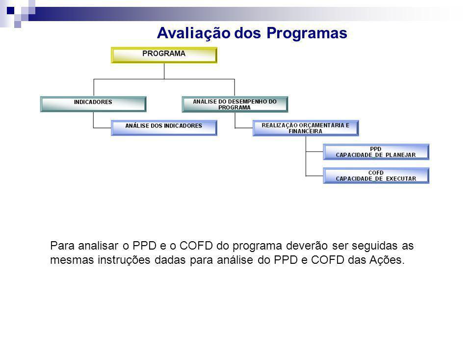 Avaliação dos Programas