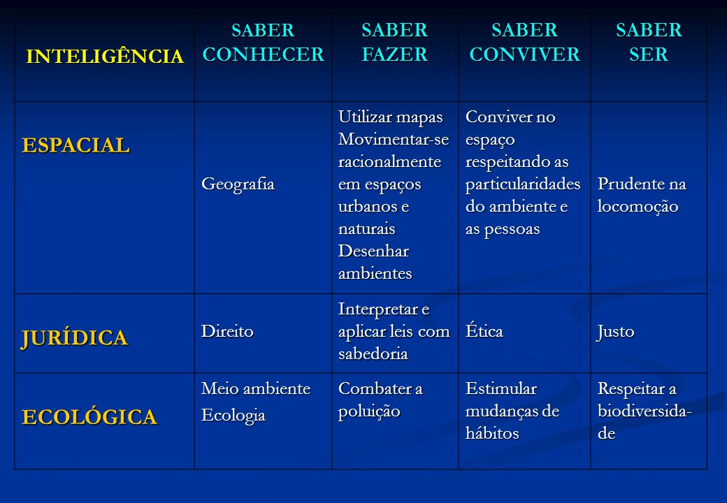 ESPACIAL JURÍDICA ECOLÓGICA INTELIGÊNCIA SABER FAZER SABER CONVIVER