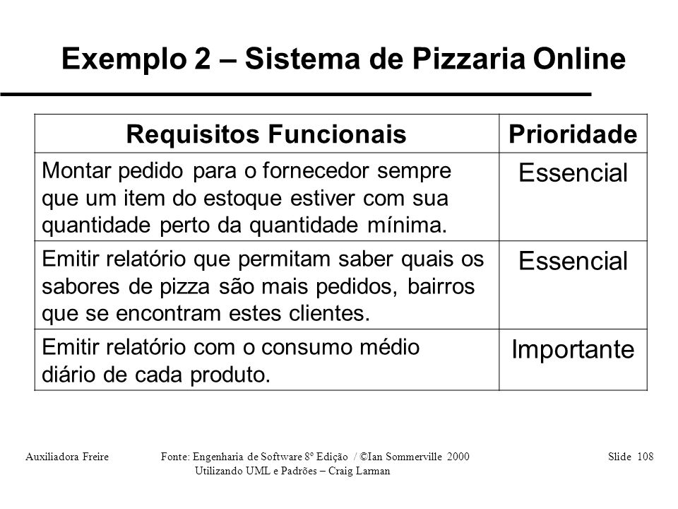 Exemplo 2 – Sistema de Pizzaria Online Requisitos Funcionais