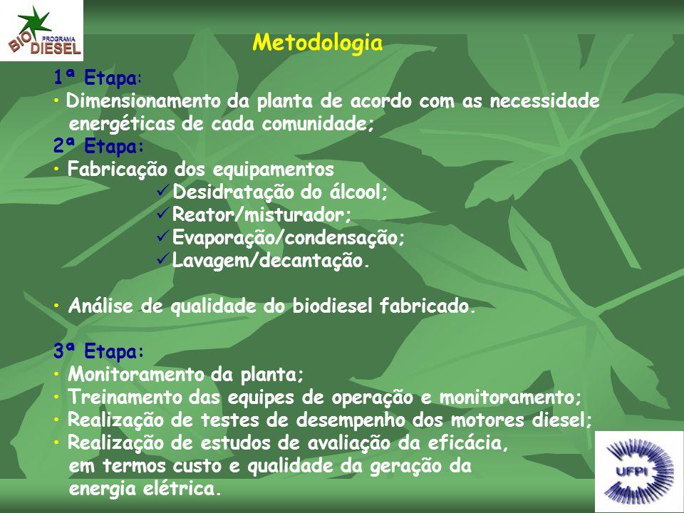 Metodologia 1ª Etapa: Dimensionamento da planta de acordo com as necessidade. energéticas de cada comunidade;