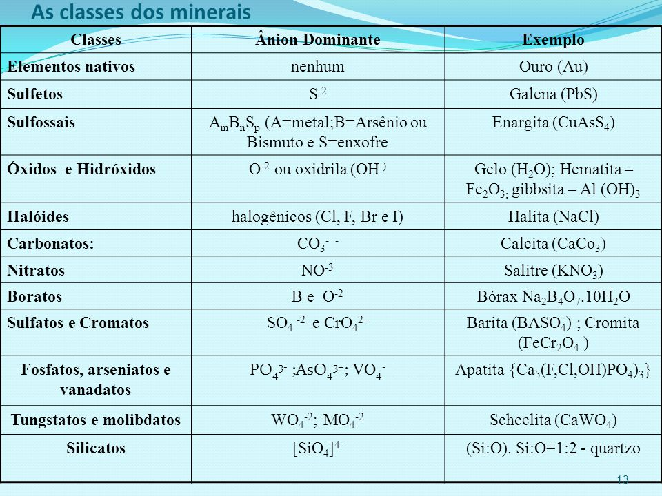 As classes dos minerais