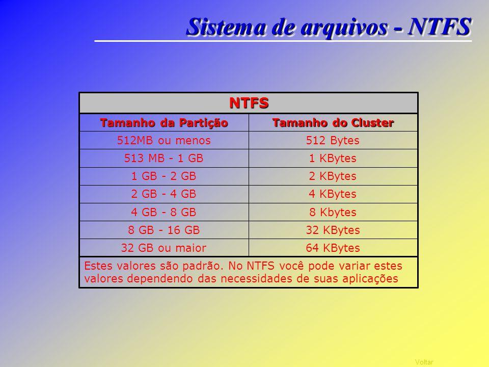 Sistema de arquivos - NTFS