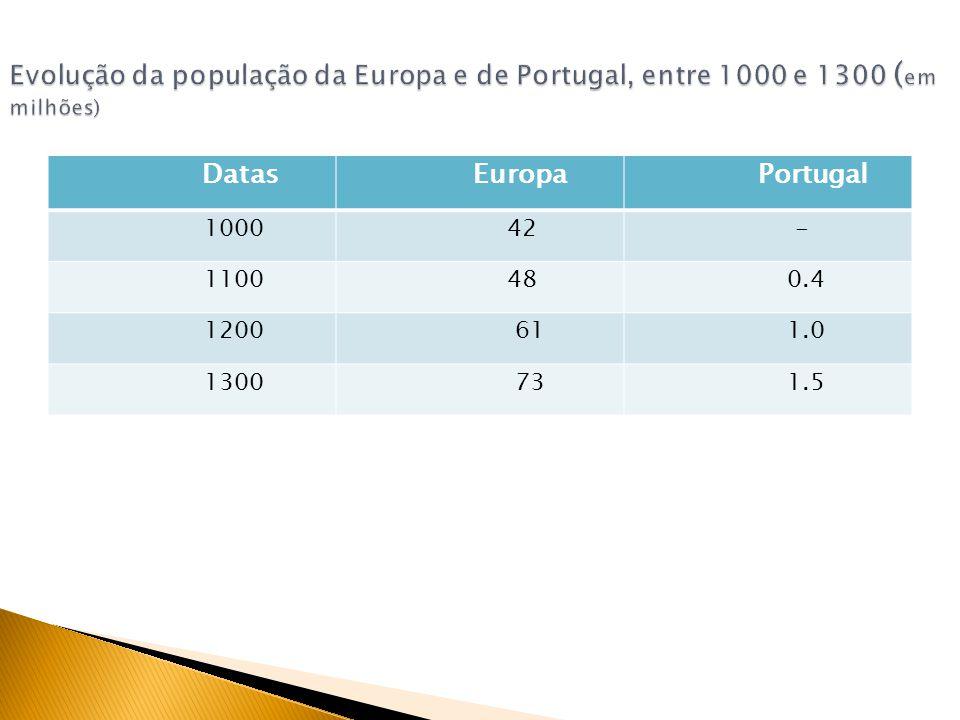 Evolução da população da Europa e de Portugal, entre 1000 e 1300 (em milhões)