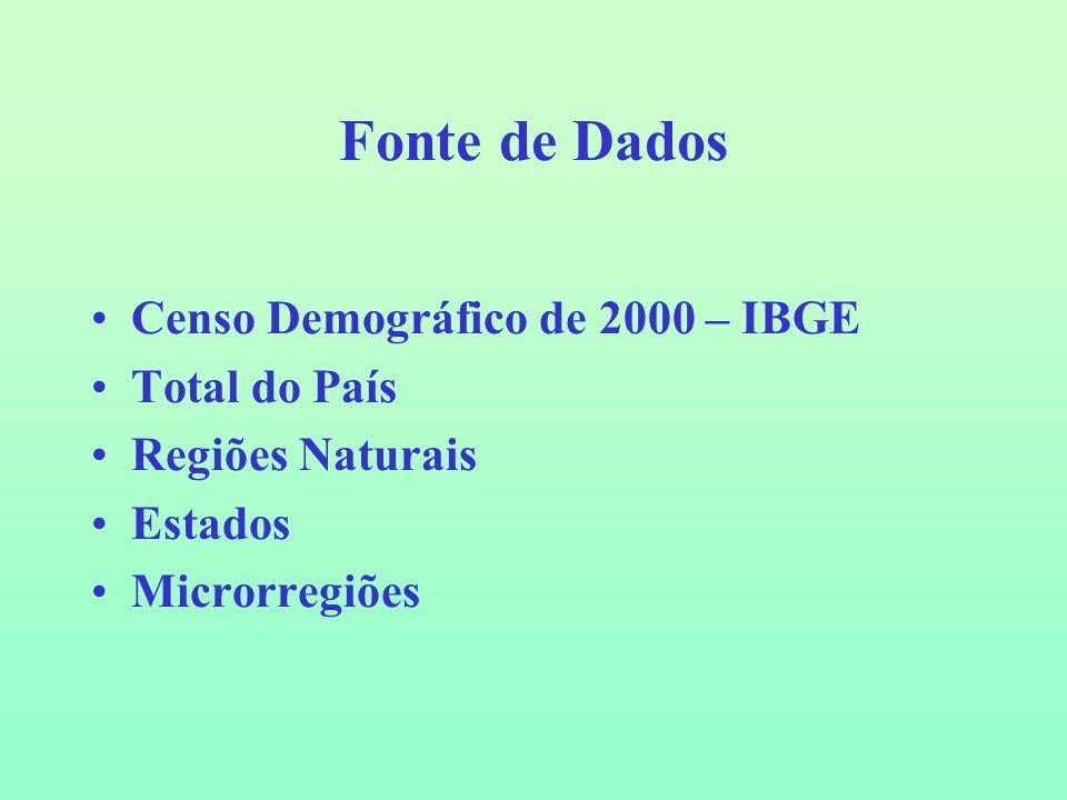Fonte de Dados Censo Demográfico de 2000 – IBGE Total do País