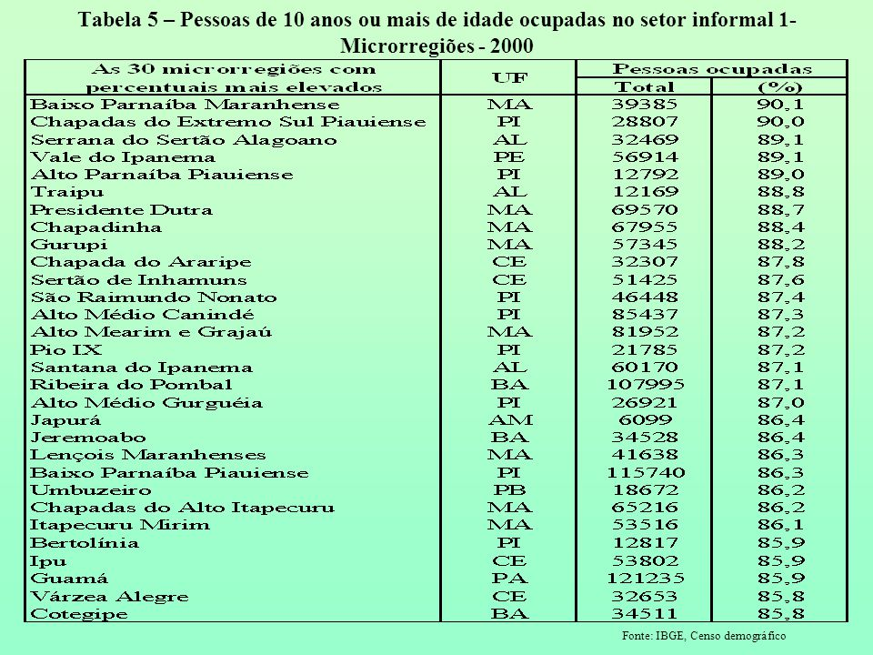 Fonte: IBGE, Censo demográfico