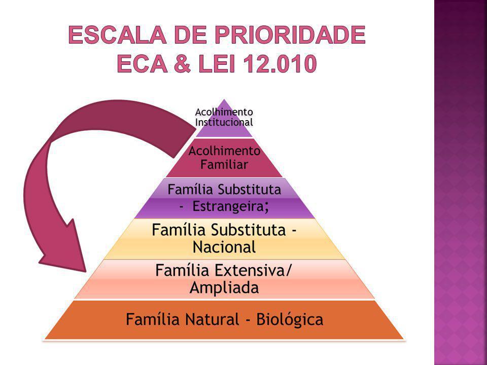 ESCALA DE PRIORIDADE eca & lei 12.010