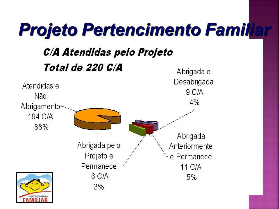 Projeto Pertencimento Familiar