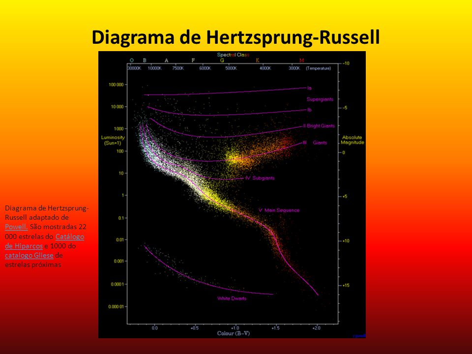 Diagrama de Hertzsprung-Russell