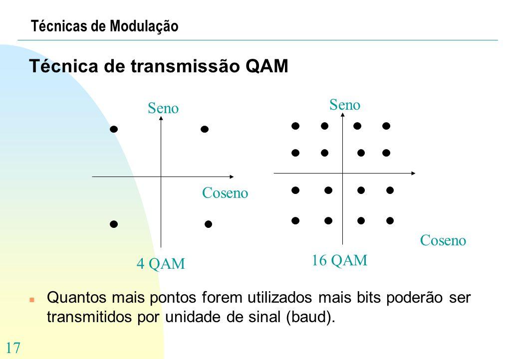 Técnica de transmissão QAM