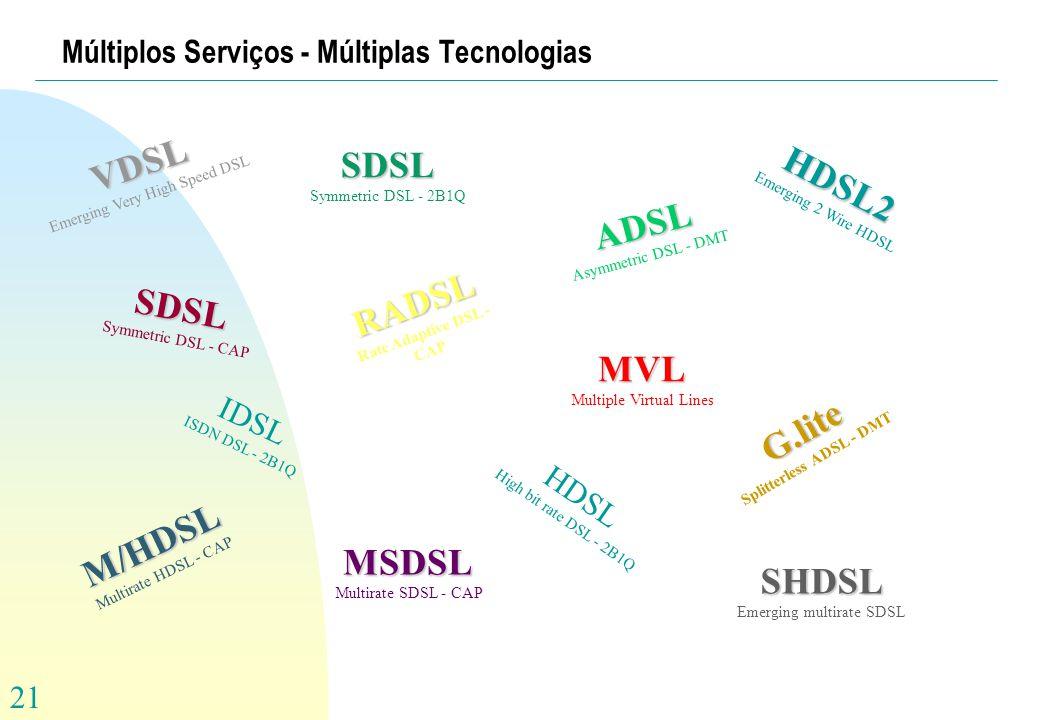 Múltiplos Serviços - Múltiplas Tecnologias