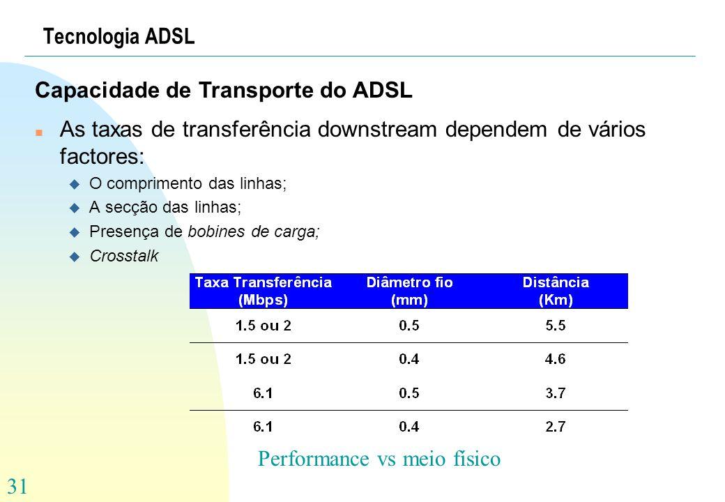 Capacidade de Transporte do ADSL
