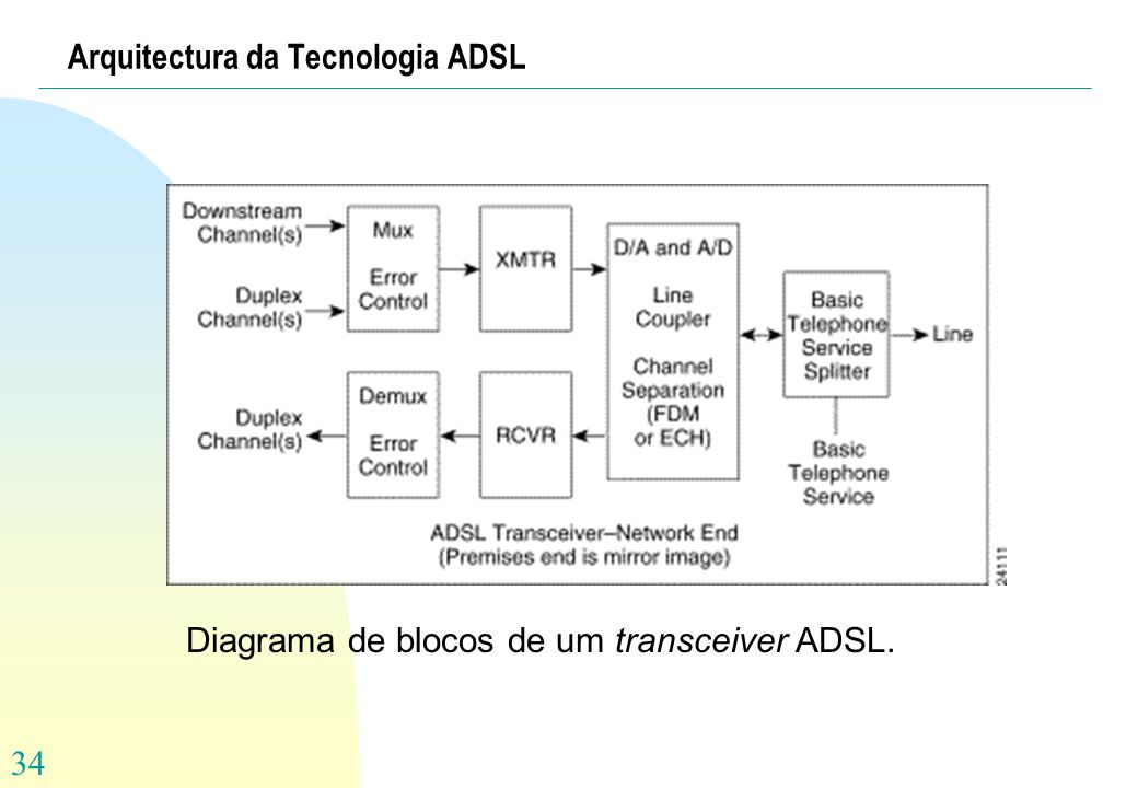 Arquitectura da Tecnologia ADSL