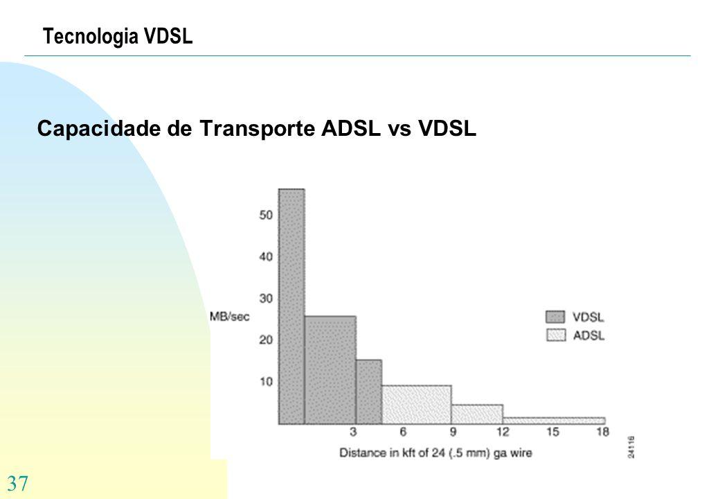 Tecnologia VDSL Capacidade de Transporte ADSL vs VDSL
