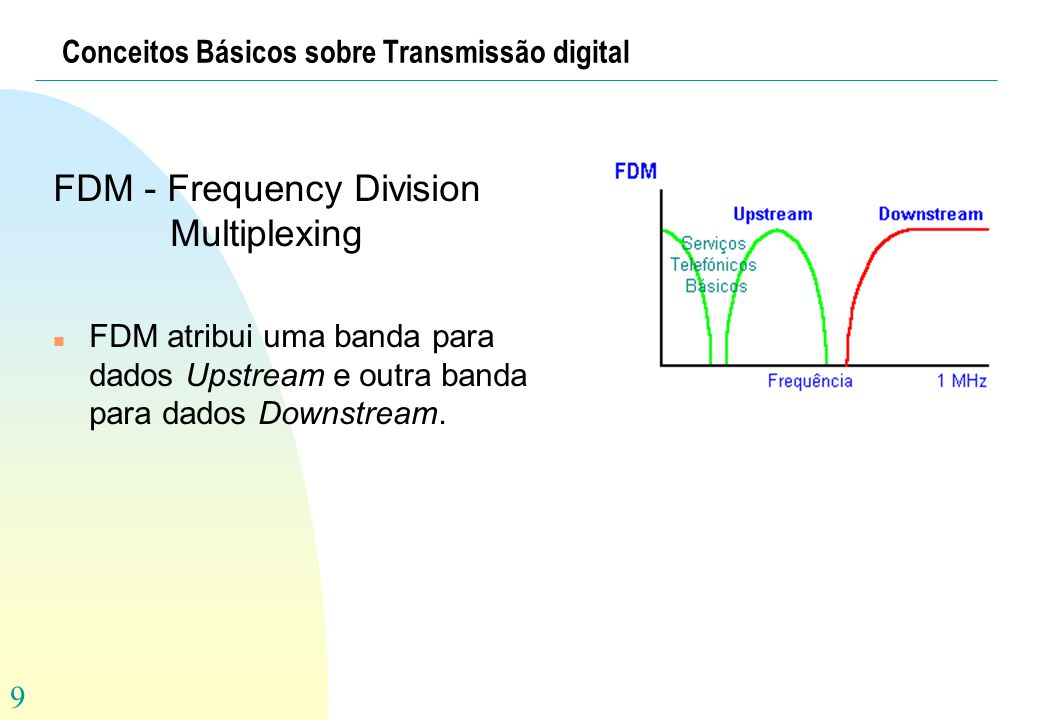 Conceitos Básicos sobre Transmissão digital
