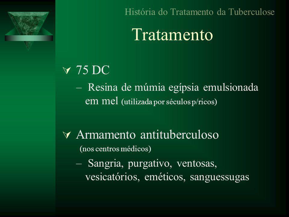 História do Tratamento da Tuberculose