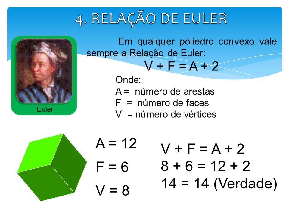4. RELAÇÃO DE EULER A = 12 V + F = A + 2 8 + 6 = 12 + 2 F = 6