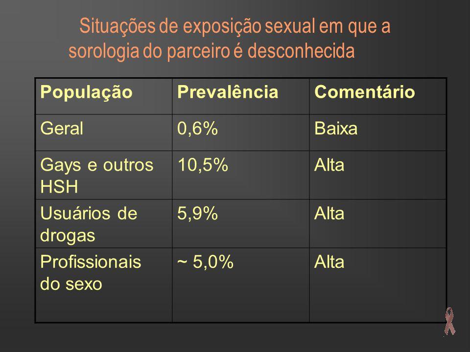 Situações de exposição sexual em que a sorologia do parceiro é desconhecida