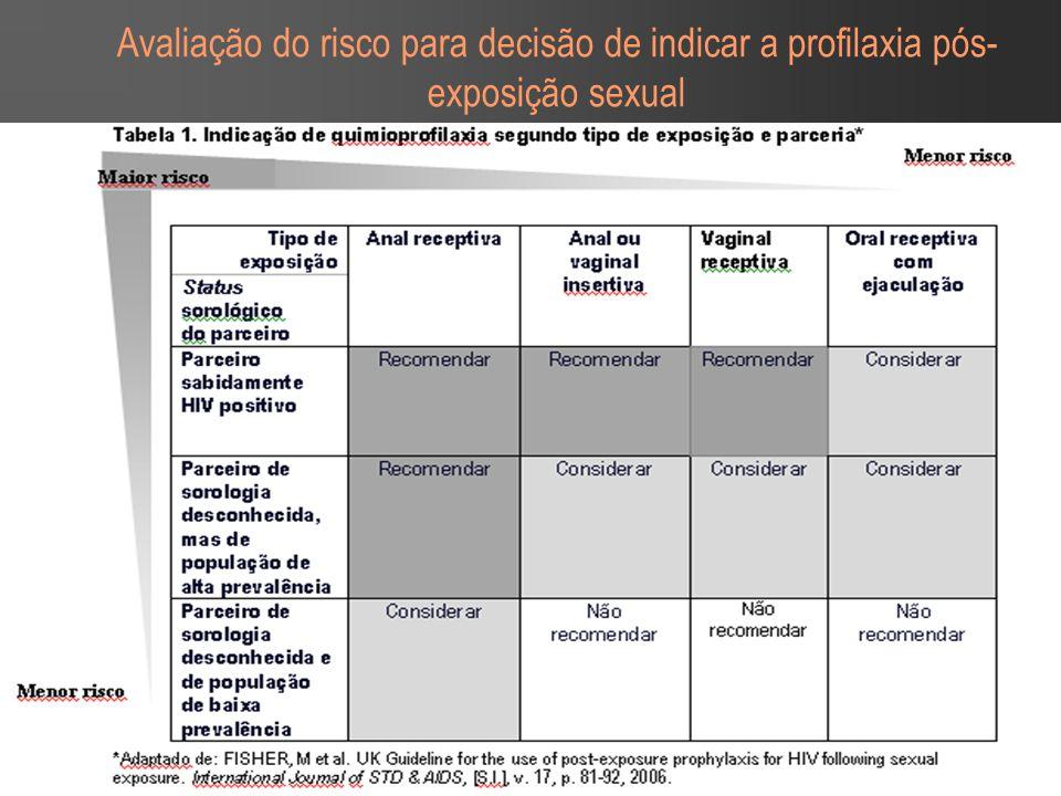 Avaliação do risco para decisão de indicar a profilaxia pós-exposição sexual