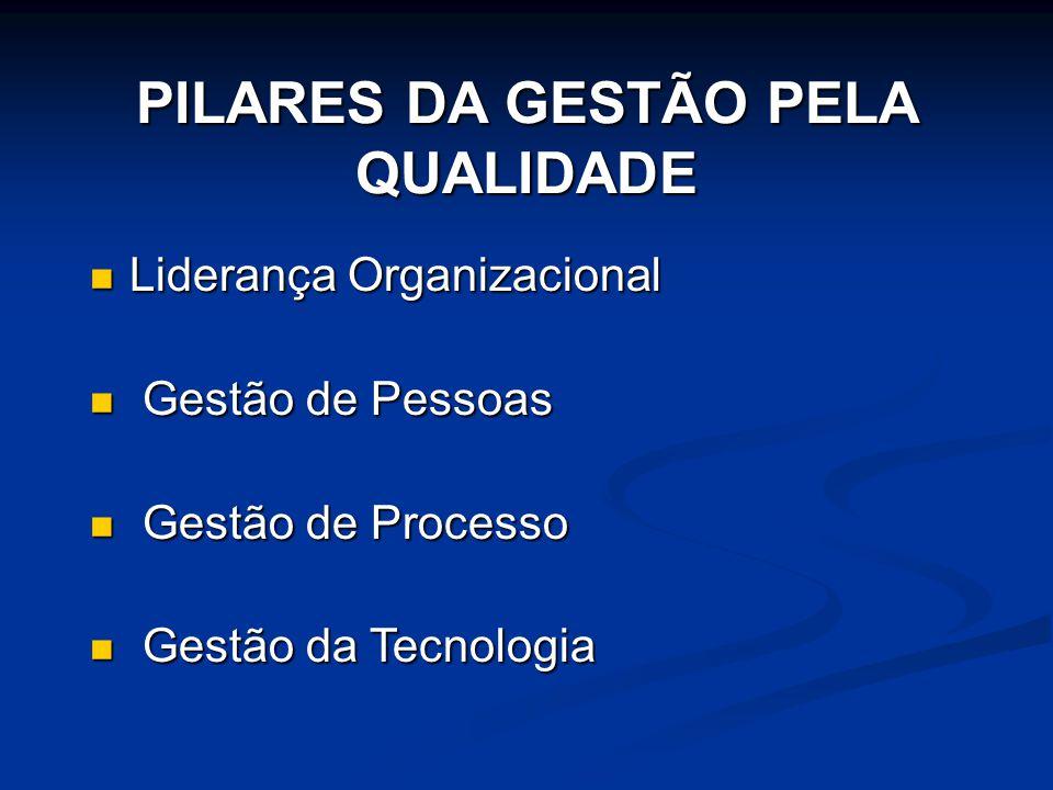 PILARES DA GESTÃO PELA QUALIDADE