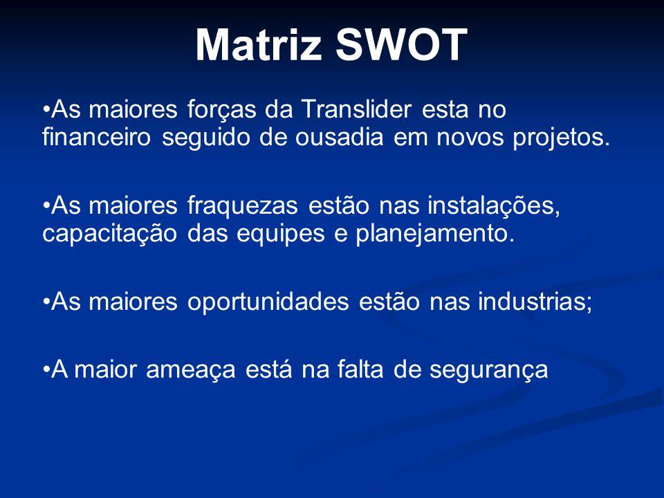 Matriz SWOT As maiores forças da Translider esta no financeiro seguido de ousadia em novos projetos.